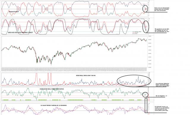 indicadores de amplitud y SP500