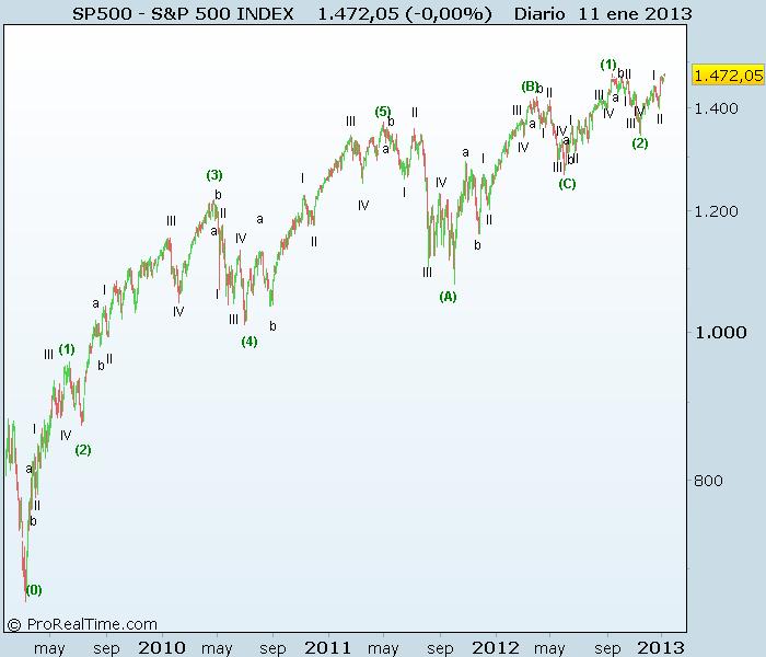 conteo de largo plazo S&P500