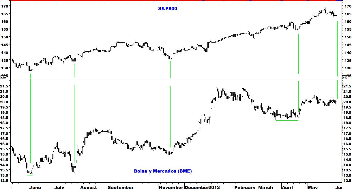 bolsa y mercados