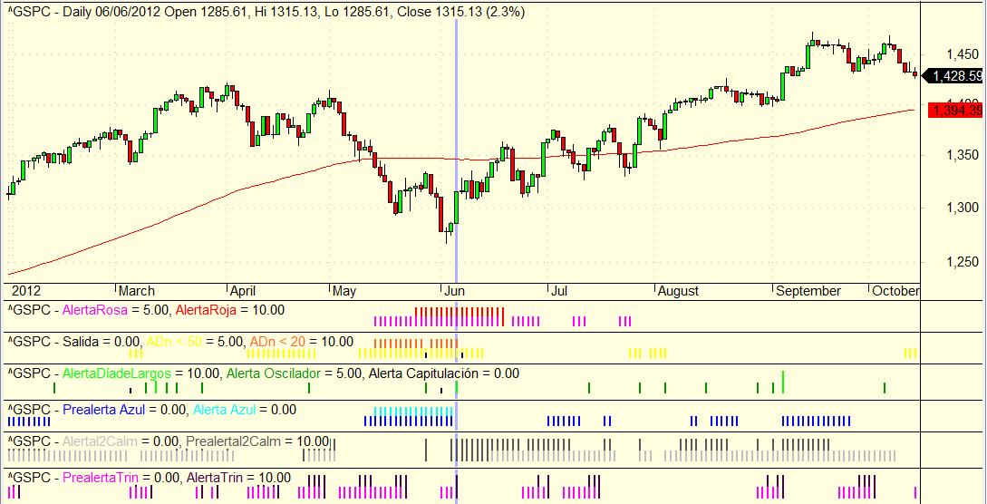 Alertas del sistema de Market Timing
