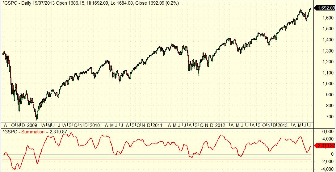 Summation Index desde marzo de 2009