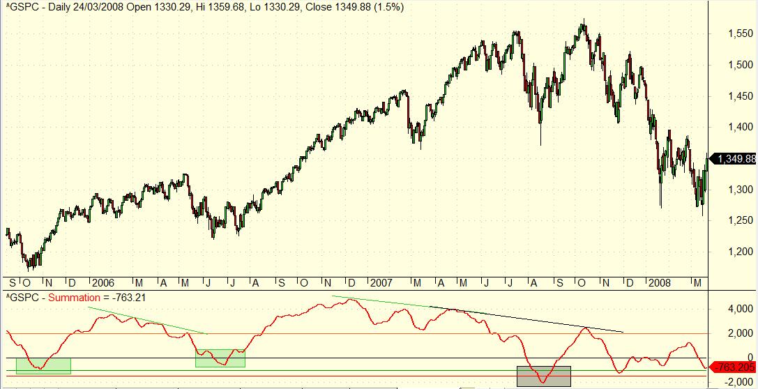 cambio de tendencia de octubre de 2007 visto por el Summation