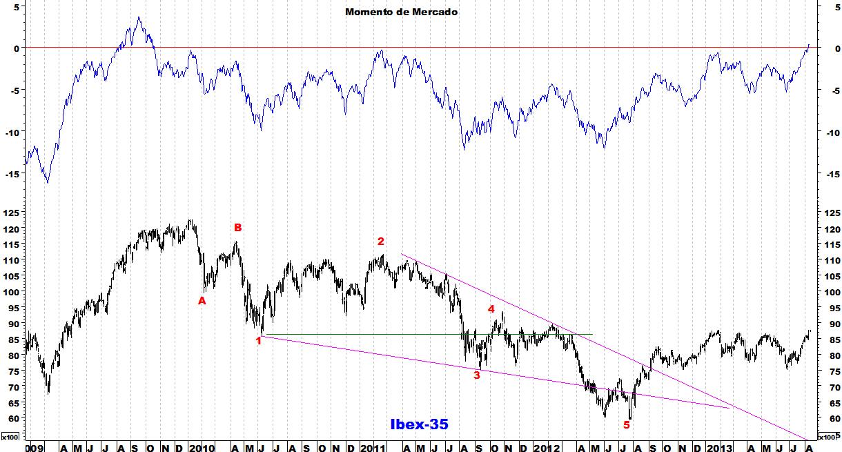 Ibex-35 momento