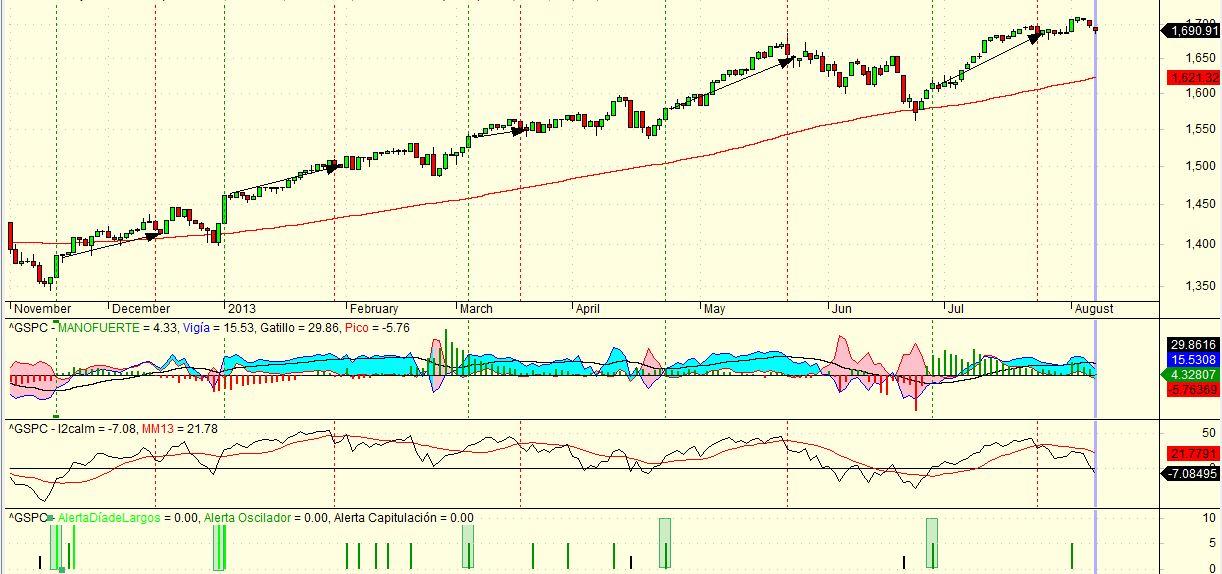 sp y las señales combinadas de Gatillo, Alerta Verde y I2CALM-Trend