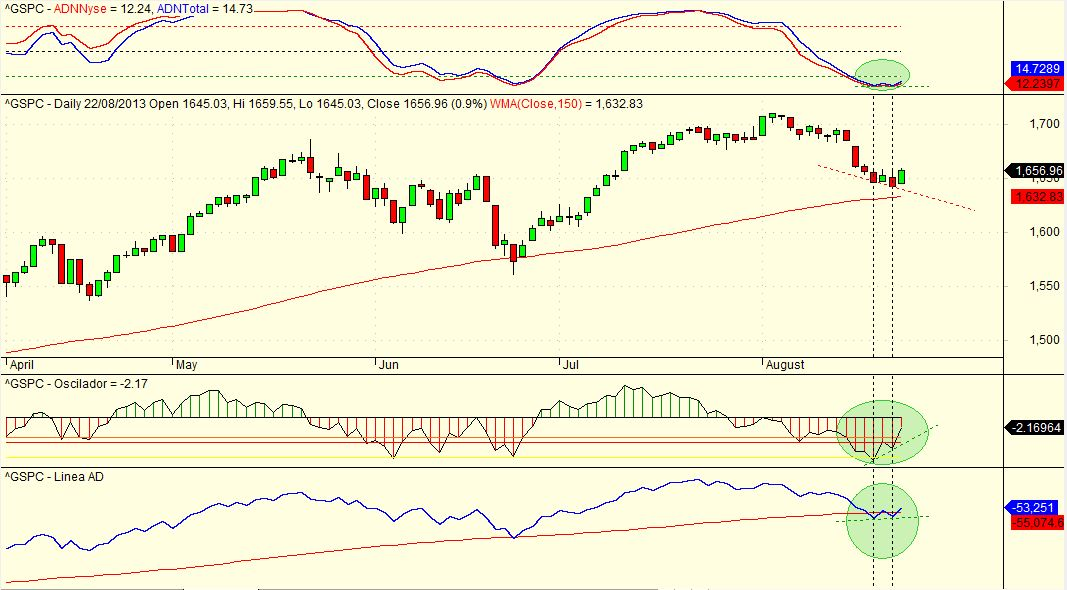 sp500 e indicadores de amplitud 23/08/2013