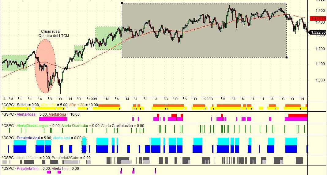 sp500 e indicadores de amplitud 1998-2000
