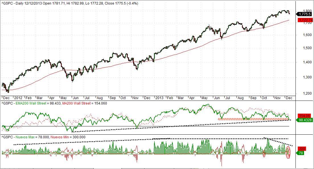 Momento de mercado y Nuevos Máximos y Mínimos