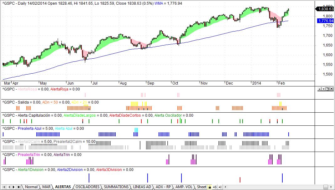 SP 500 Market Timing