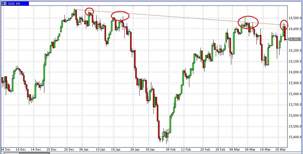 Dow Jones en velas de cuatro horas