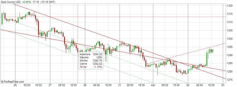 Gold Ounce USD 2014-04-02 17-15