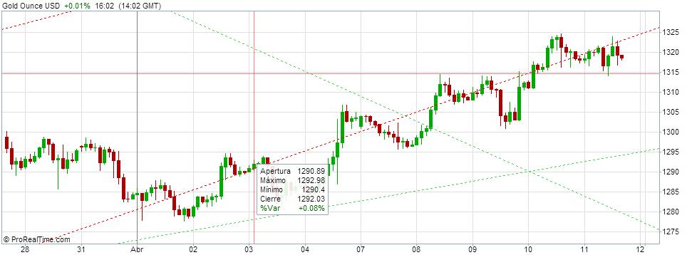Gold Ounce USD 2014-04-11