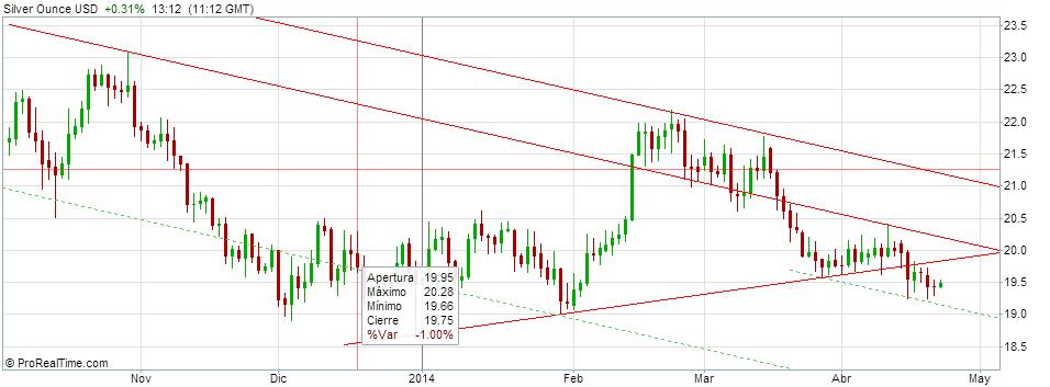 Silver Ounce USD 2014-04-23