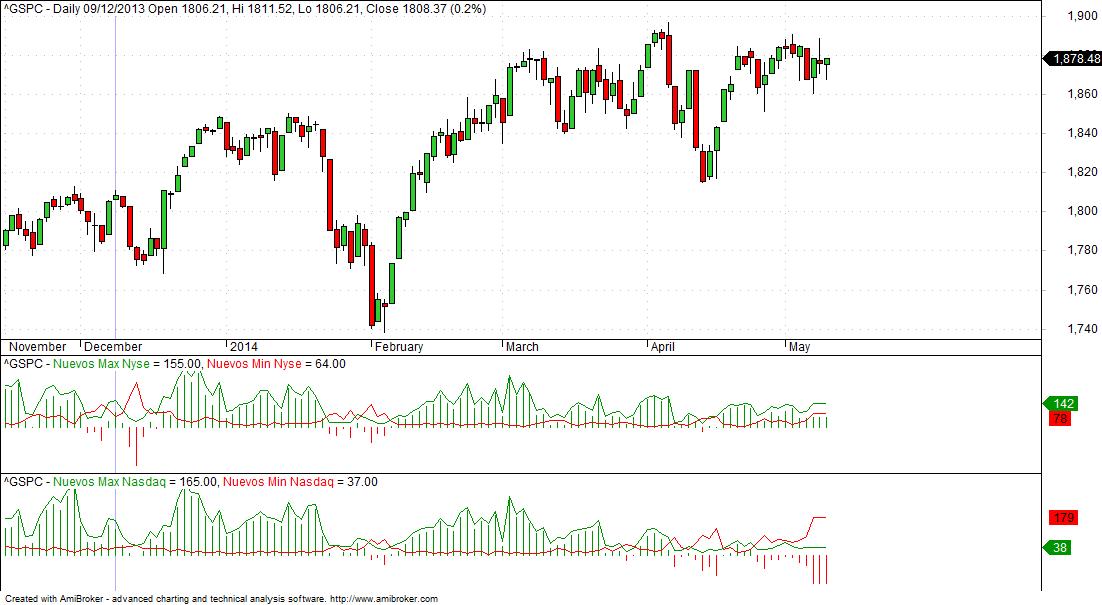 NASDAQ5