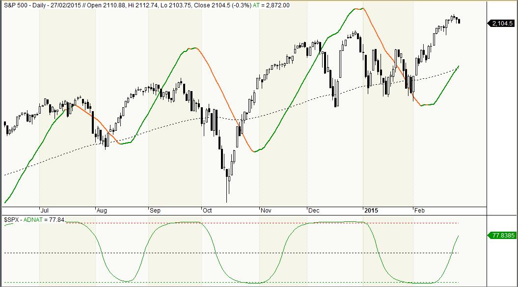 S&P 500 y Algoritmo Tendencial