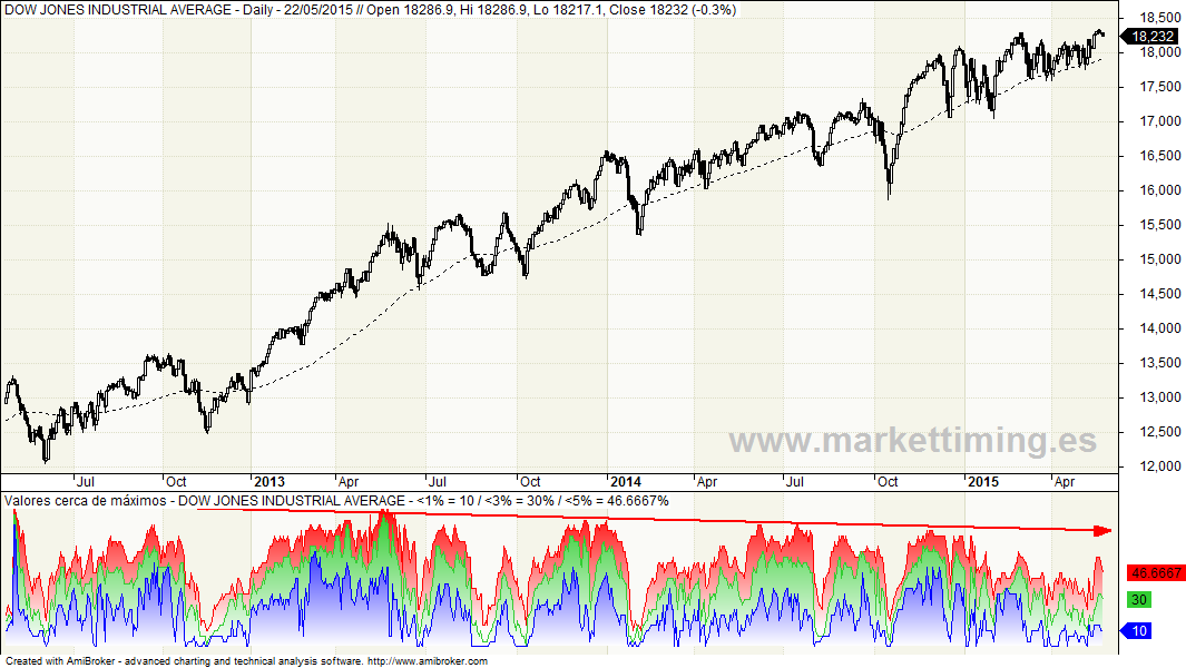 Dow Jones y valores que se acercan a máximos