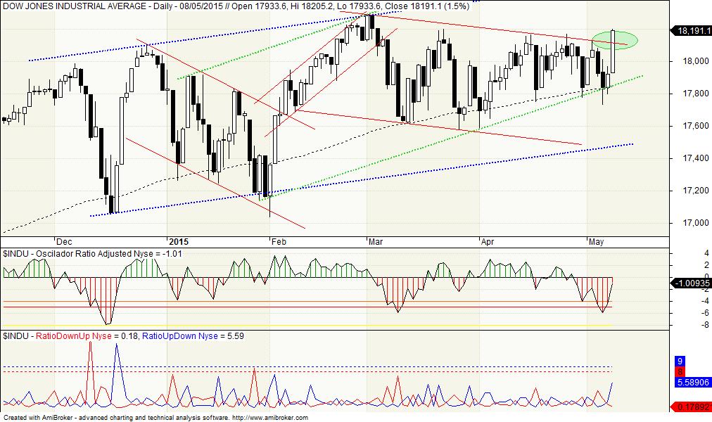 Dow Jones, Oscilador McCllelan