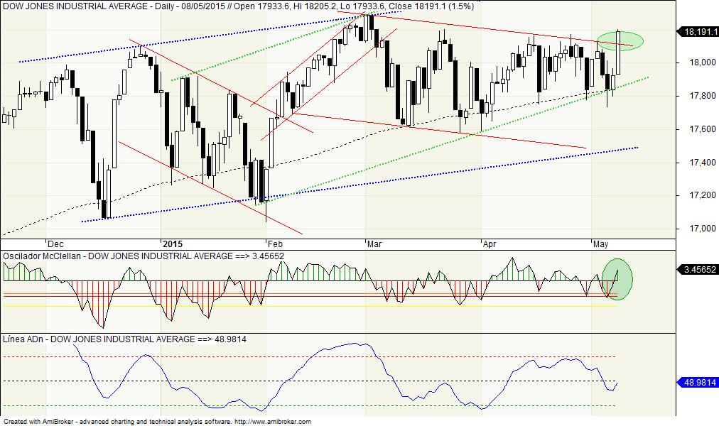 Dow Jones, Oscilador McClellan