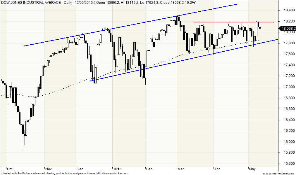 canal y triángulo en el Dow Jones