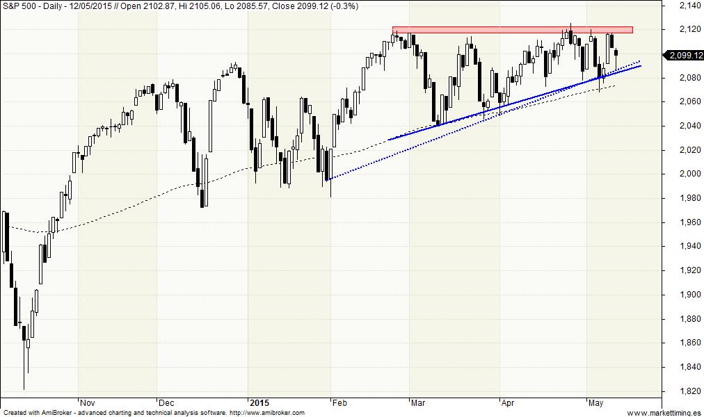 Triángulo en el S&P 500