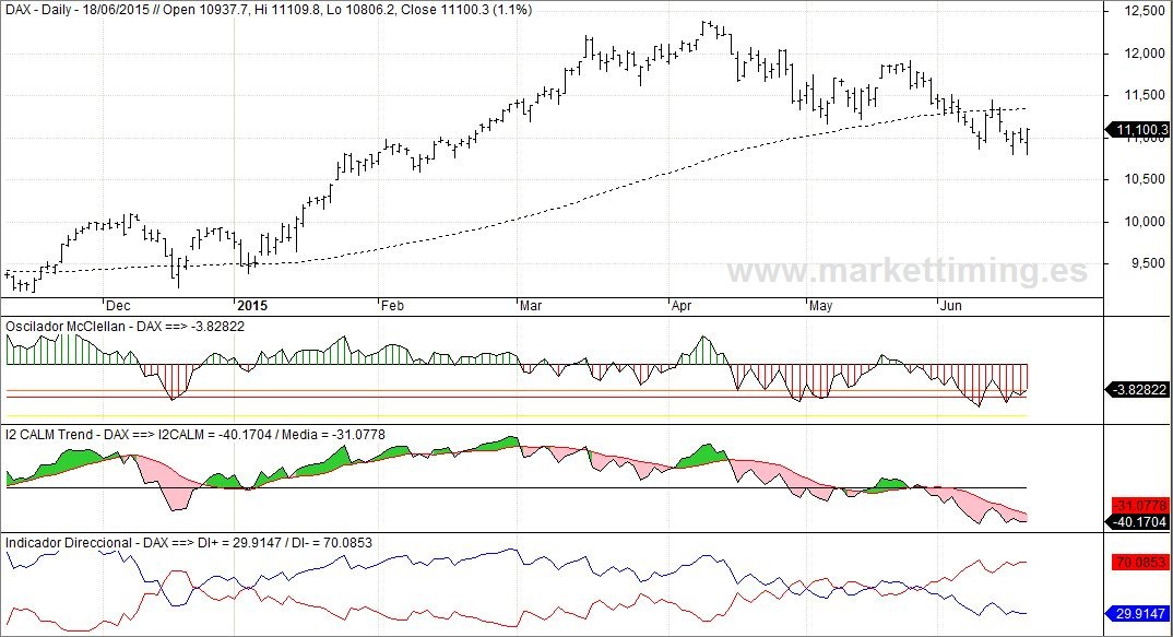 Dax y amplitud del mercado alemán