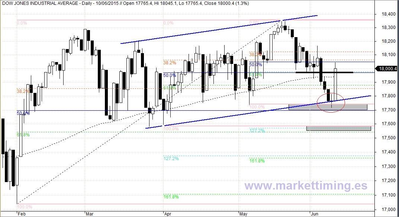 Dow Jones y soportes relevantes