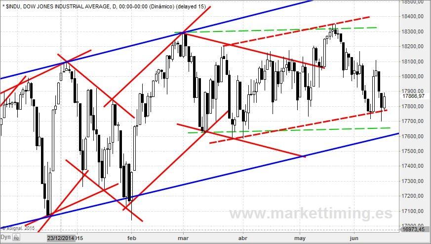 Dow jones y canalización