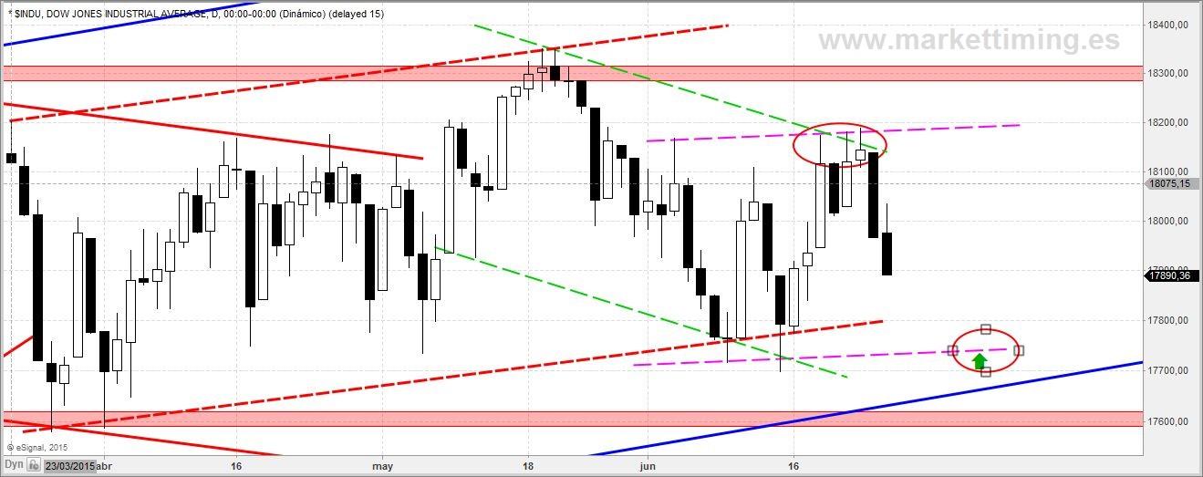 canalización en el Dow Jones