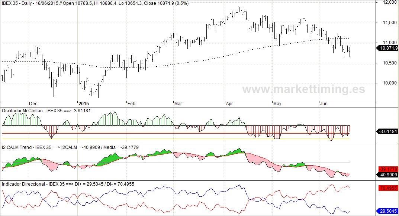 Ibex y amplitud del mercado español