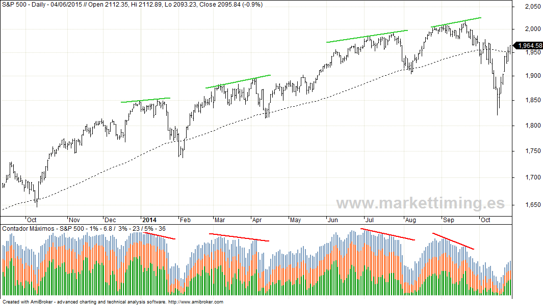 S&P 500 y valores cerca de máximos