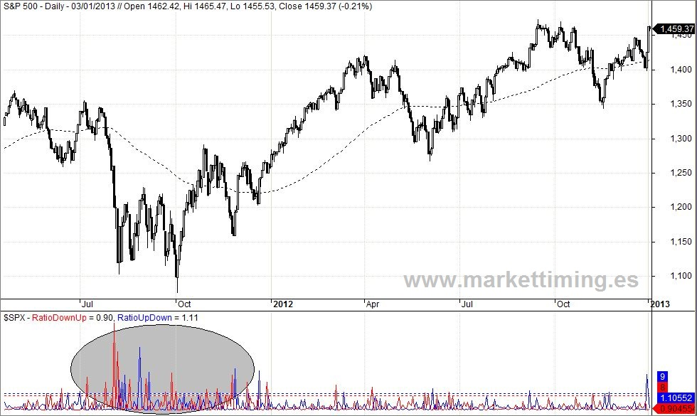 SP 500 y ratio de volumen a la baja y al alza