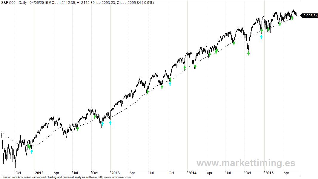 Sistema de inversión basado en Market Timing