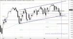 S&P 500 y soportes relevantes