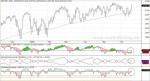S&P 500, Oscilador McClellan, I2Calm-Trend e Indicador Direccional
