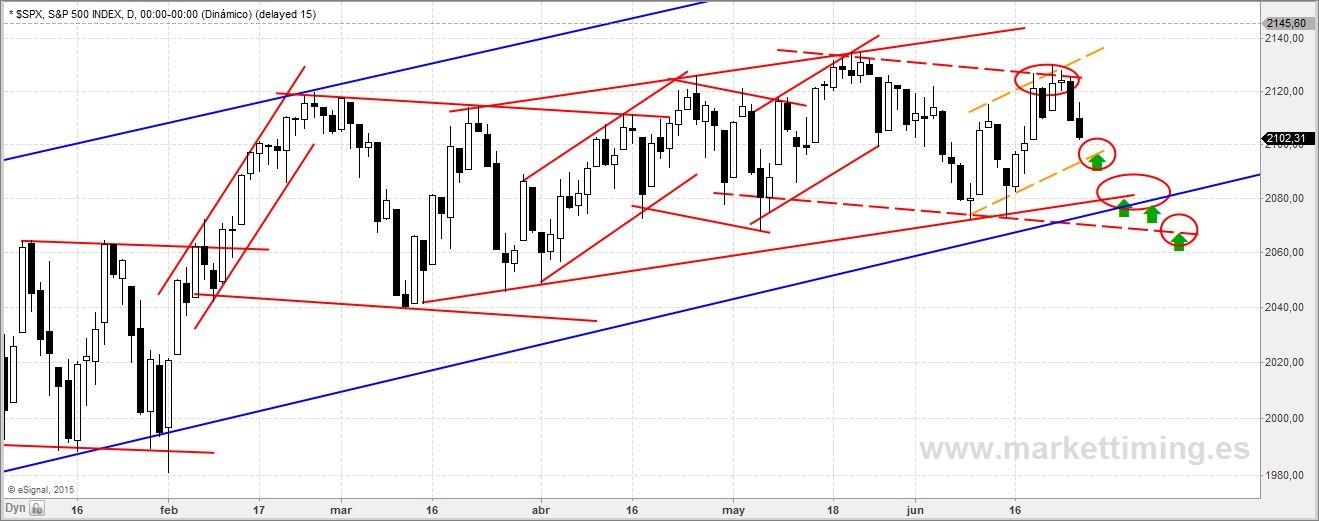 canalización en el S&P 500
