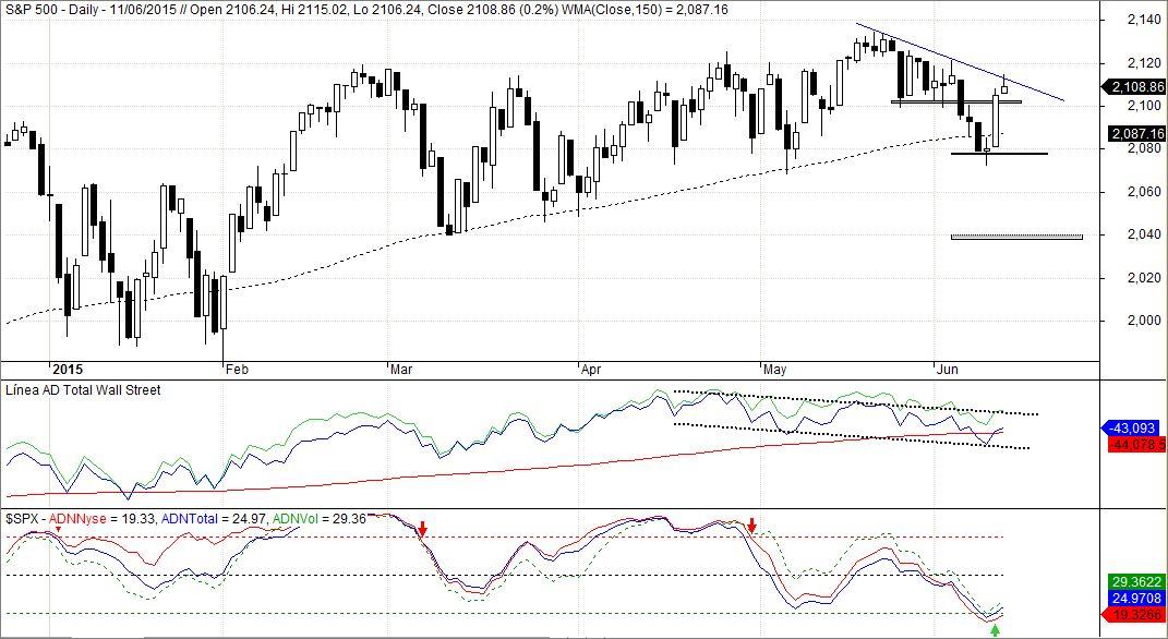 S&P 500, Línea AD, y Línea ADn