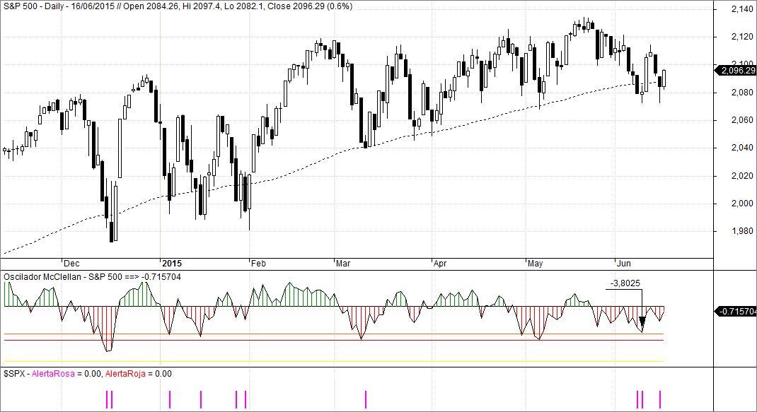 S&P 500 e indicadores de amplitud