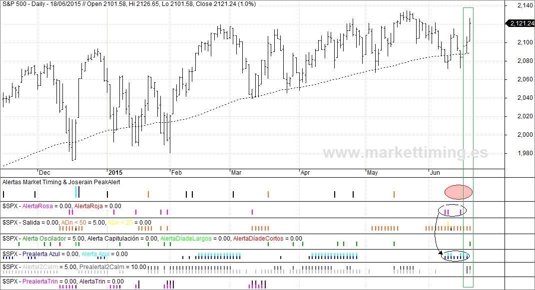 S&P 500 y alertas de amplitud