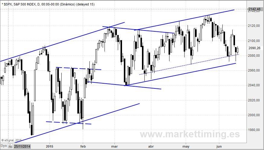 S&P 500 y canalización