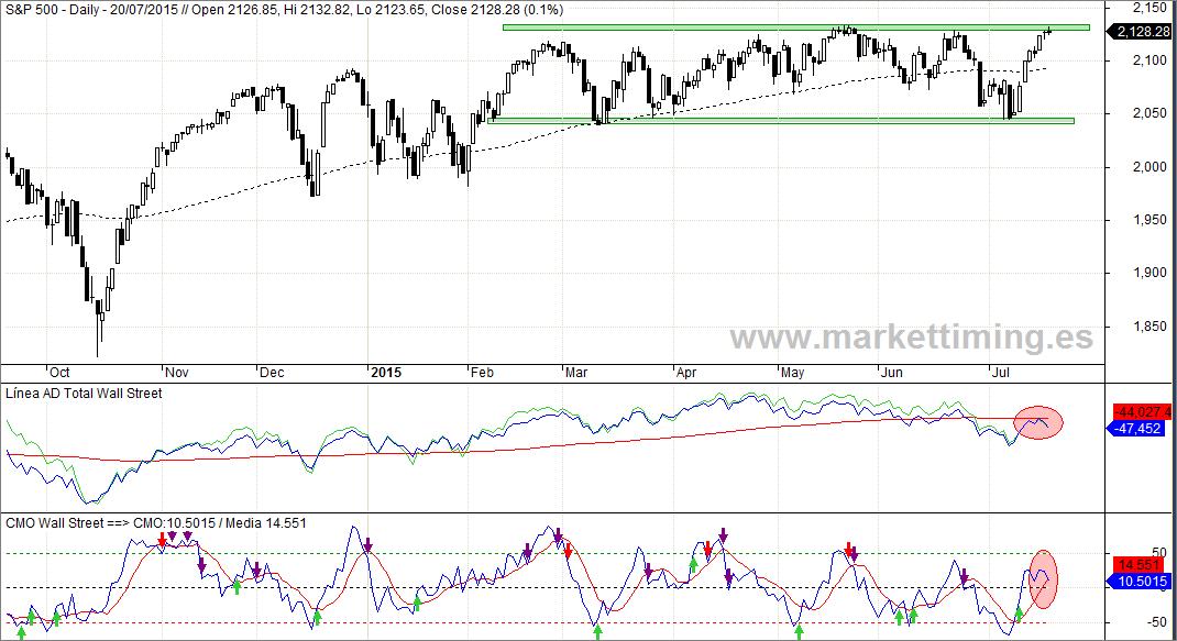 S&P 500 , Línea de Avance / Descenso y CMO