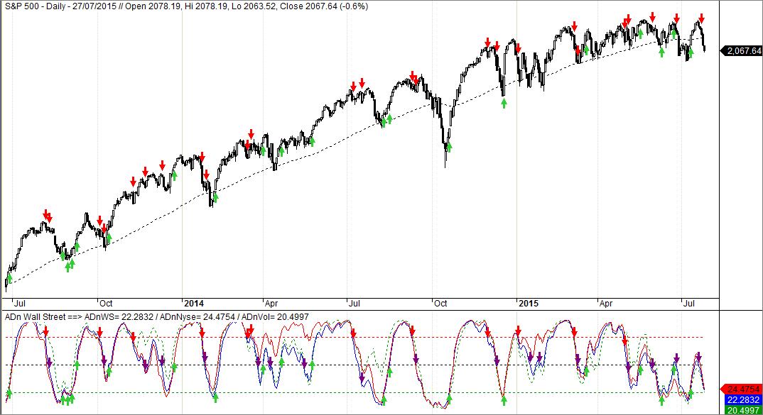 S&P 500 y Línea ADn