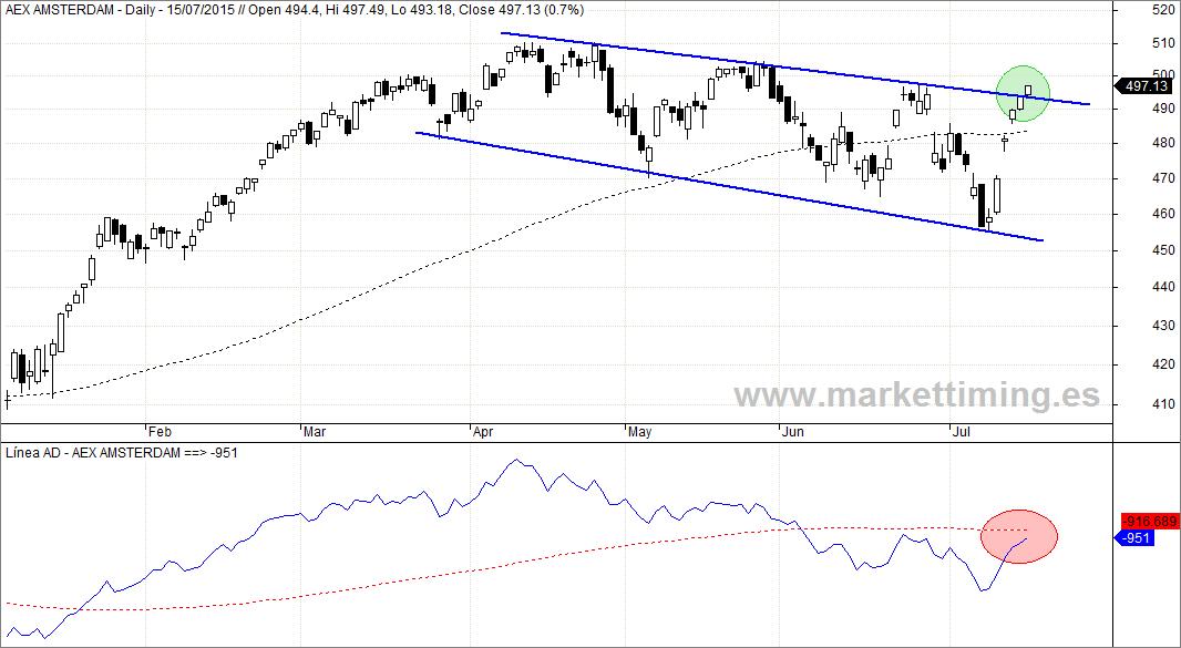 Aex y Línea de Avance y Descenso del mercado holandés
