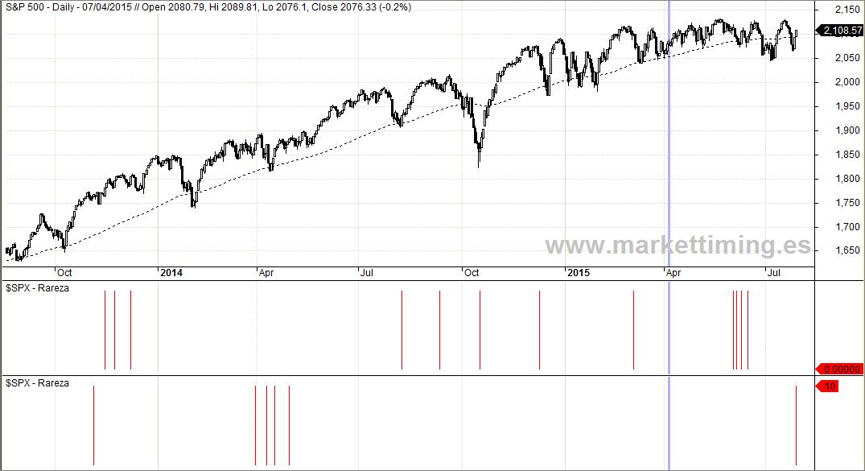 S&P 500 y discrepancias entre señales del Nyse y el Nasdaq