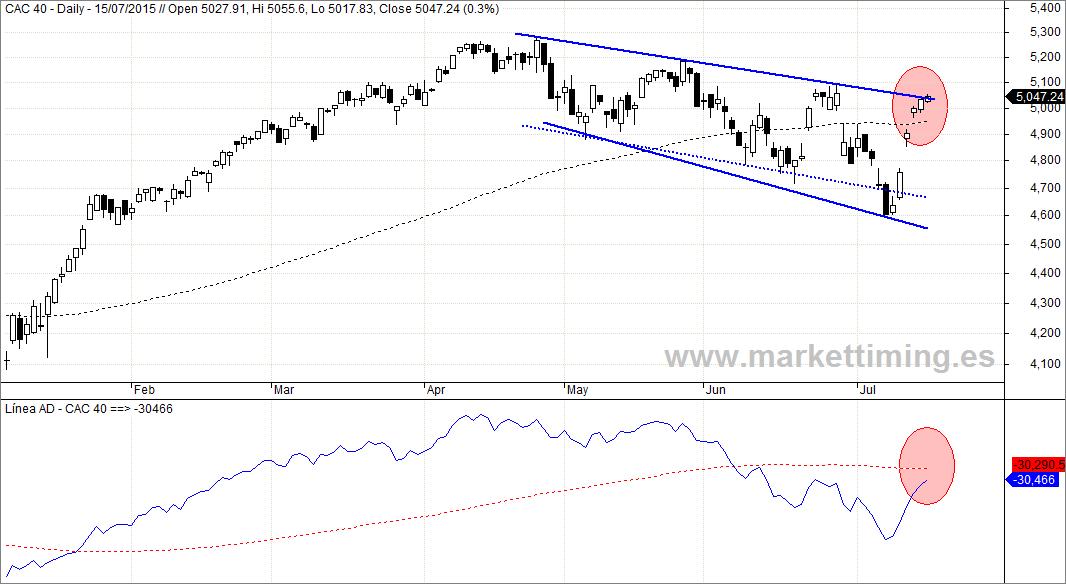 CAC y Línea de Avance y Descenso del mercado francés