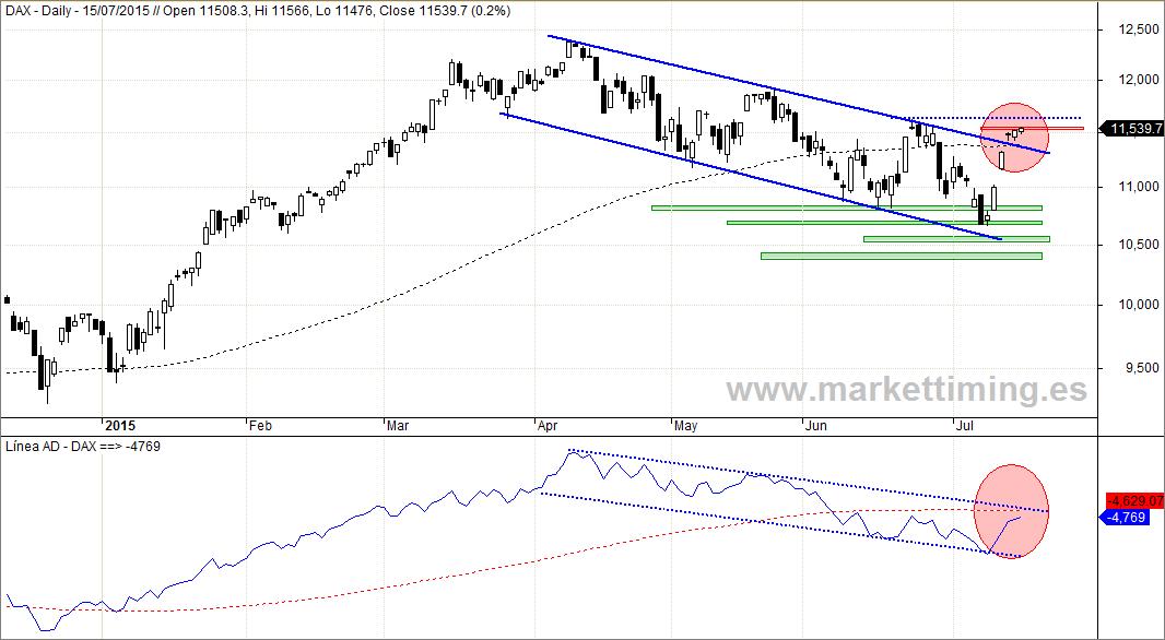 Dax y Línea de Avance y Descenso del mercado alemán