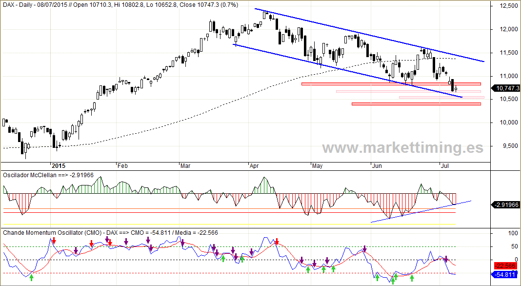 Dax, Oscilador McClellan del mercado alemán y CMO