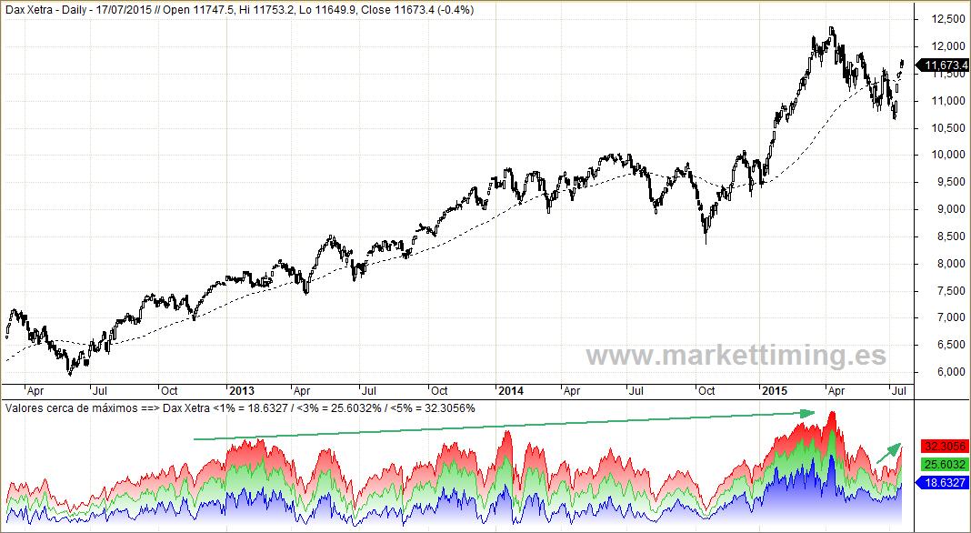 Dax y valores cerca de máximos en el mercado alemán