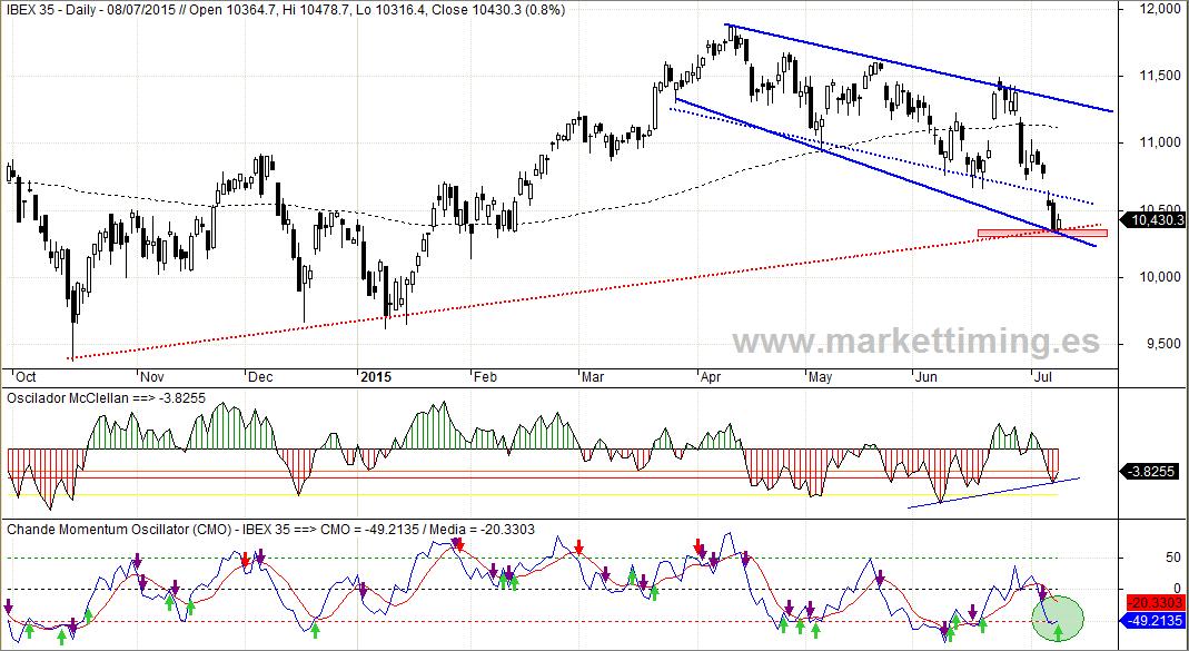Ibex, Oscilador McClellan del mercado español y CMO