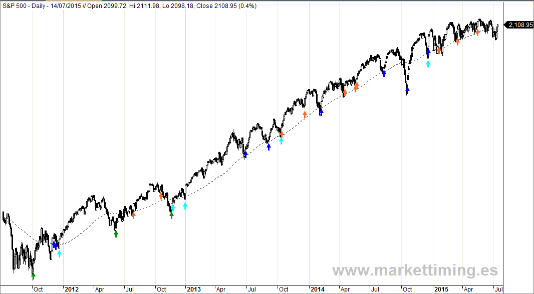 S&P 500 y entradas poor sistema de Market Timing