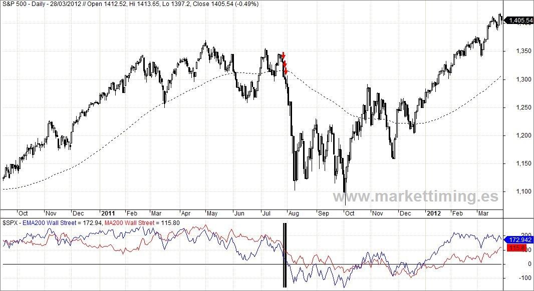 S&P 500 y Momento Weinstein adaptado en caída de 2011