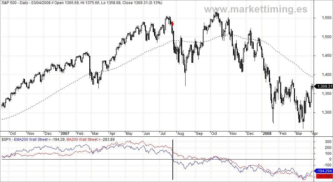 S&P 500 y Momento Weinstein adaptado en caída de 2007